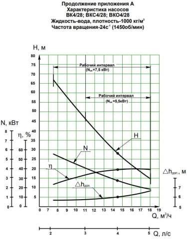 Напорная характеристика насоса ВКС 4/28А (5,5 кВт)