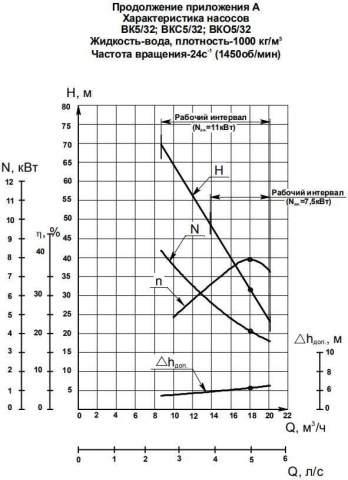 Напорная характеристика насоса ВК 5/32А-2Г (5,5 кВт)