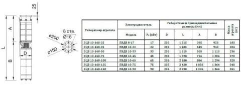 Насос 10-160-125*нро в разрезе