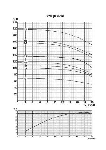 Напорная характеристика насоса 2ЭЦВ 6-16-50