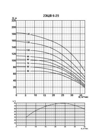 Напорная характеристика насоса 2ЭЦВ 6-25-70
