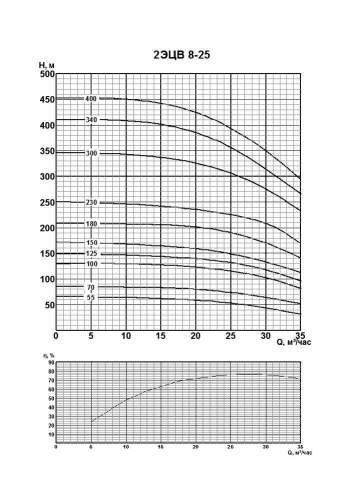 Напорная характеристика насоса 2ЭЦВ 8-25-125нрк