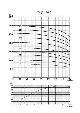 Напорная характеристика насоса 2ЭЦВ 10-65-65нрк