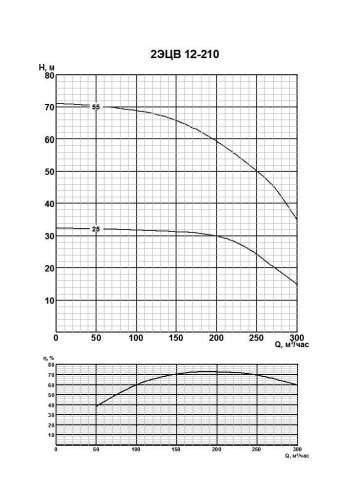 Напорная характеристика насоса 2ЭЦВ 12-210-25нро