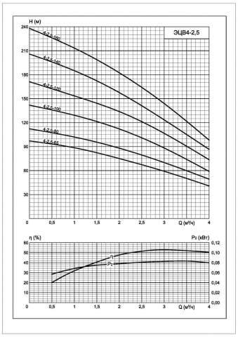 Напорная характеристика насоса ЭЦВ 4-2,5-140