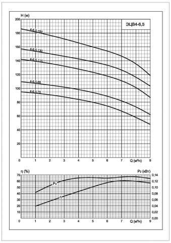 Напорная характеристика насоса ЭЦВ 4-6,5-115