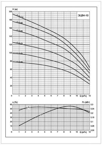Напорная характеристика насоса ЭЦВ 4-10-40
