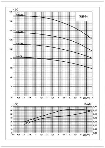 Напорная характеристика насоса ЭЦВ 5-4-75