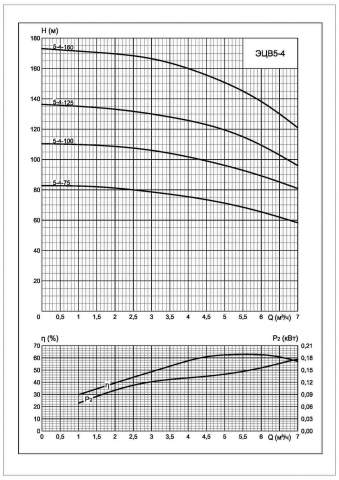 Напорная характеристика насоса ЭЦВ 5-4-100