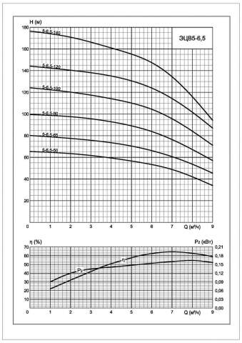 Напорная характеристика насоса ЭЦВ 5-6,5-50