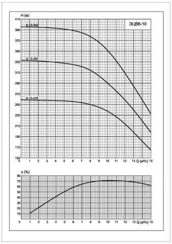 Напорная характеристика насоса ЭЦВ 6-10-235
