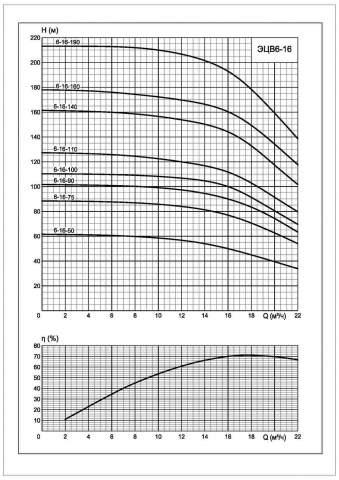 Напорная характеристика насоса ЭЦВ 6-16-75
