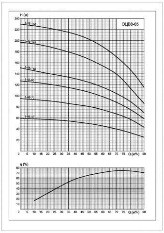 Напорная характеристика насоса ЭЦВ 8-65-145