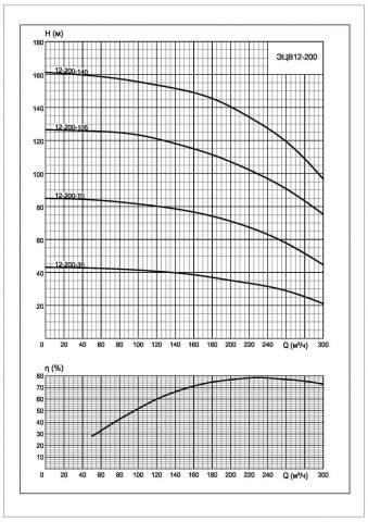 Напорная характеристика насоса ЭЦВ 12-200-140*нро