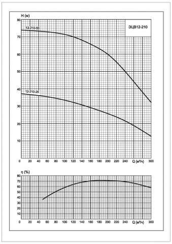 Напорная характеристика насоса ЭЦВ 12-210-55*нро