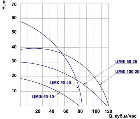 Напорная характеристика насоса ЦМФ 50-10