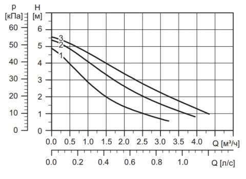 Напорная характеристика насоса UPS 25-60