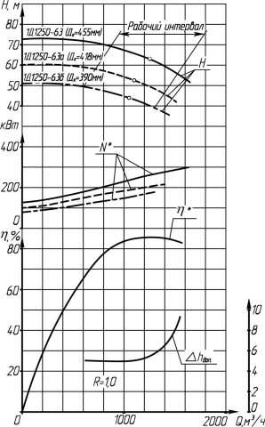 Напорная характеристика насоса 1Д 1250-63 1500 (IP23)