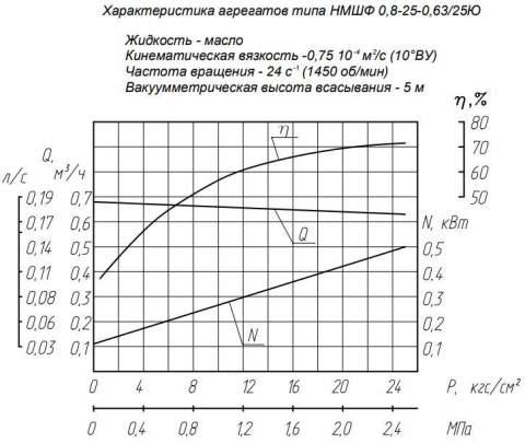 Напорная характеристика насоса НМШФ 0,8-25-0,63/25Ю