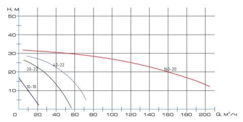Напорная характеристика насоса НПК 160-20