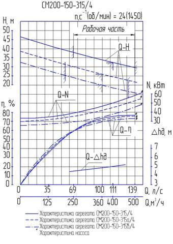 Напорная характеристика насоса СМ 200-150-315/4а